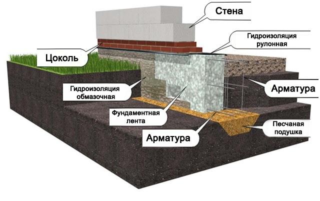 Схема мелкозаглубленного ленточного фундамента под дом из шлакоблока