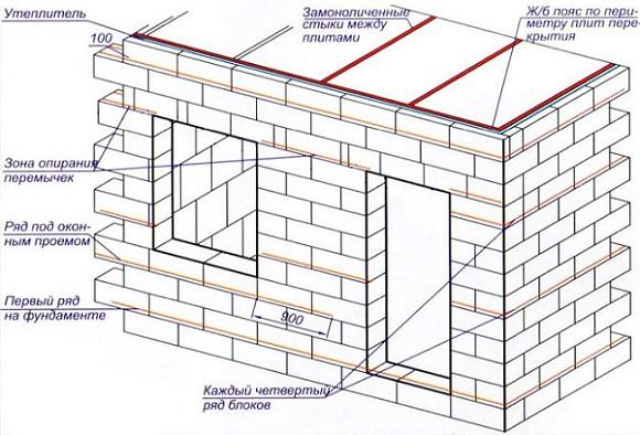 Схема пристройки к дому из пенобетона