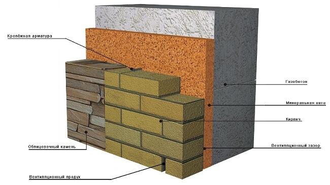 Стандартная схема облицовки наружных стен для дома