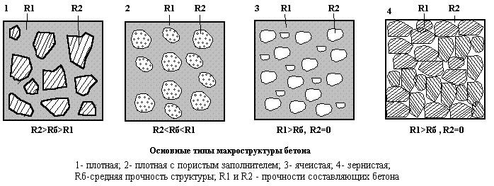 Схема макроструктуры бетона