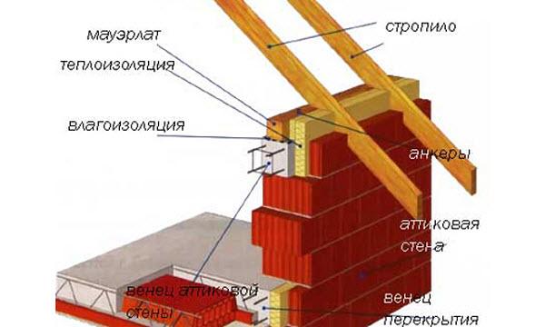 Схема крепления мауэрлата к бетону на анкеры
