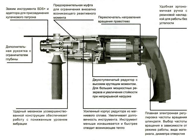 Схема расположения и устройства распространенного небольшого перфоратора