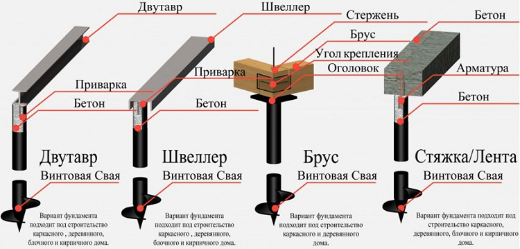 Технология устройства свайного фундамента