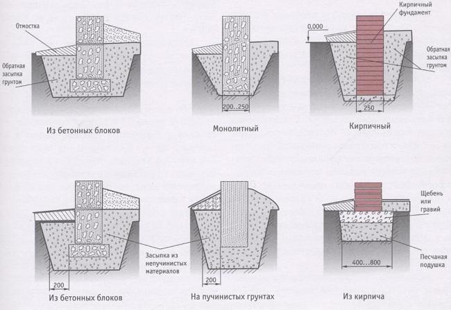 Особенности технологии устройства ленточного фундамента