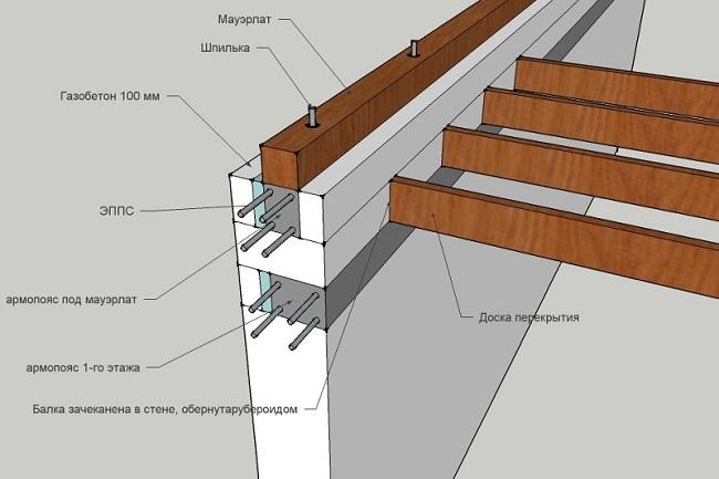Технология создания армпояса под мауэрлат для крыши