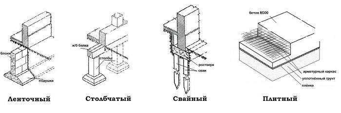 Виды фундаментов для зданий