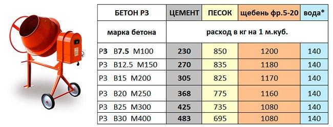 Таблица пропорций составляющих для замеса бетона