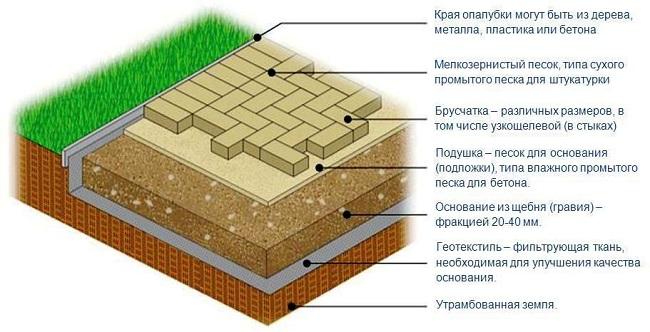 Схема послойной укладки садовой дорожки из тротуарной плитки