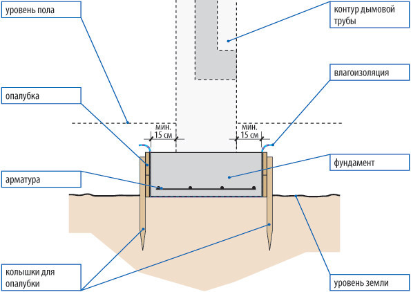 Схема устройства фундамента под веранду