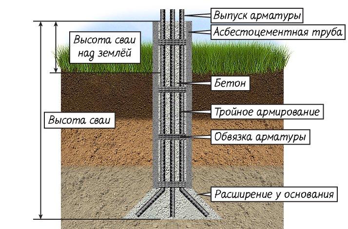 Схема устройства буронабивной сваи