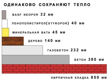 Схема примеров теплопроводности строительных материалов