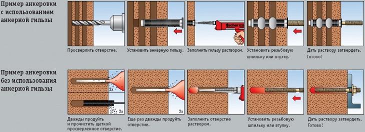 Инструкция к применению химических анкеров для газобетона