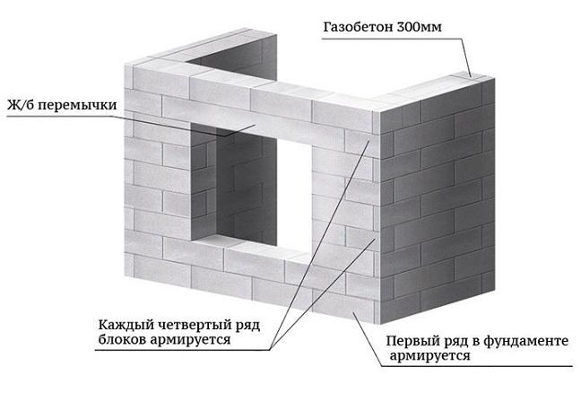 Рекомендации при возведении наружных стен из пеноблоков