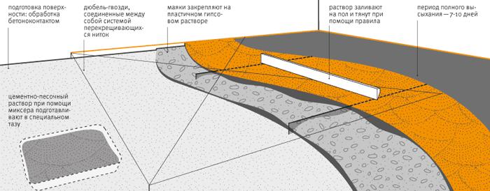 Схема обустройства ЦПС