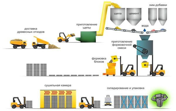 Промышленная линия по производству арболита