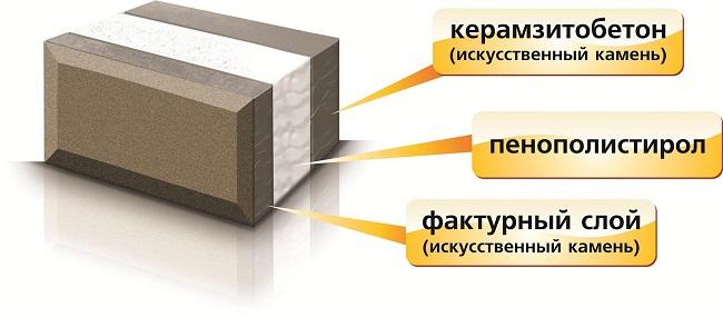 Структура теплоблока
