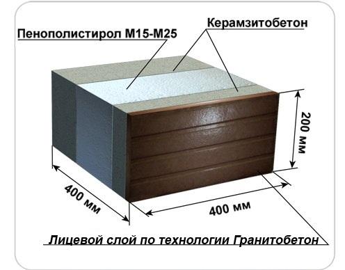 Характеристики теплоблока с декоративной отделкой