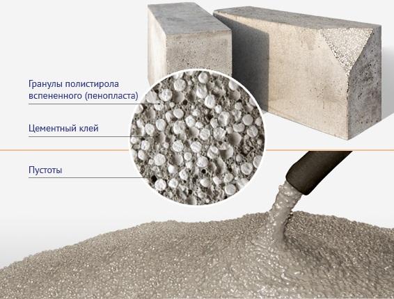 Жидкая бетонная смесь с гранулами пенополистирола для заливки в формы