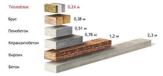 Эквивалентность толщины стен