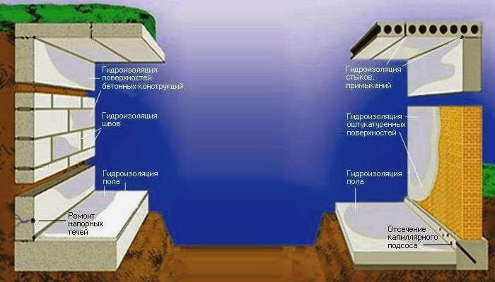 Схема с указанием мест для гидроизоляции