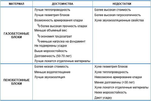 Сравнение эксплуатационных характеристик материалов