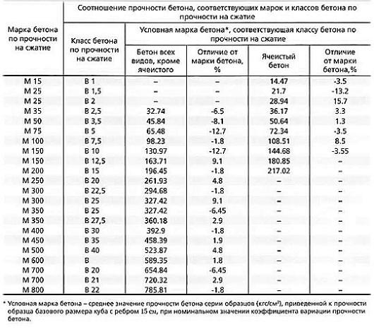 Таблица соотношения классов и марок бетона