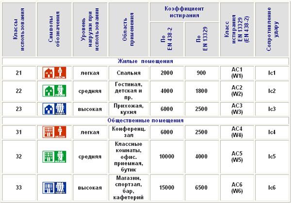 Таблица подбора класса ламината для различных помещений