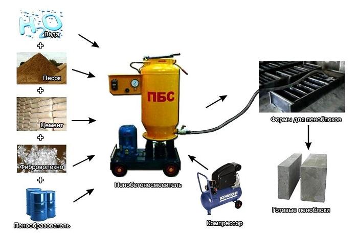 Оборудование для производства пеноблока