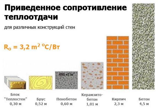 Сравнительные показатели сопротивления теплопередачи различных строительных материалов
