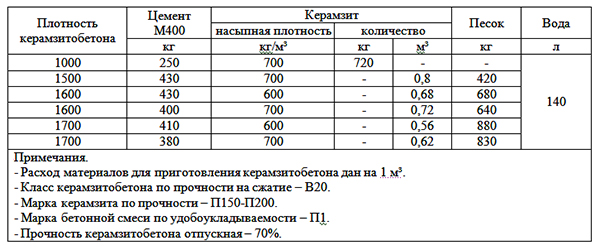 Состав керамзитобетона разной плотности
