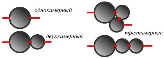 Варианты расположения камер септика