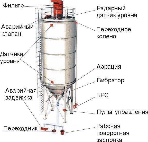 Устройство силоса для цемента