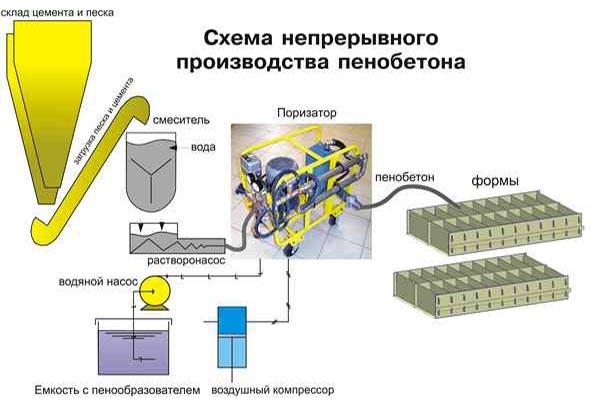 Технология производства пенобетона непрерывным способом