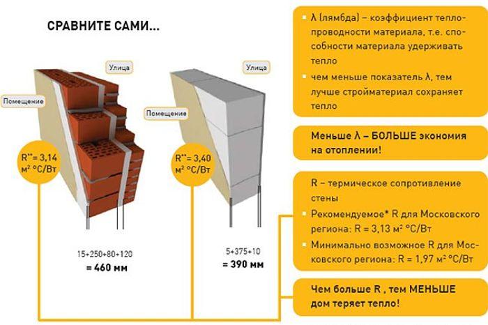 Сравнительные характеристики стены из кирпича и газобетона