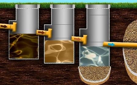 Устройство канализации с септиком