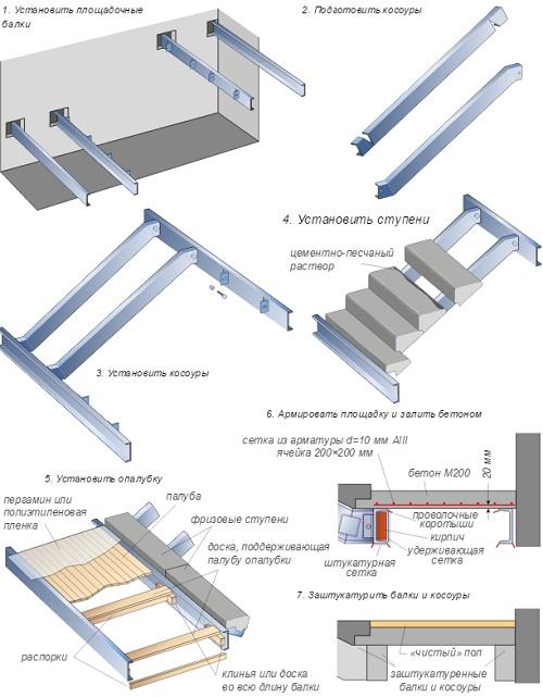 Технология установки лестницы на косоурах