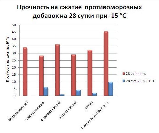 Сравнение эффективности противоморозных добавок