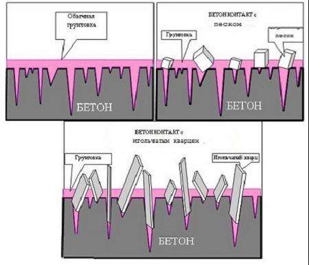 Принцип действия бетоноконтакта
