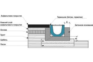 Схема установки бетонного лотка в асфальт