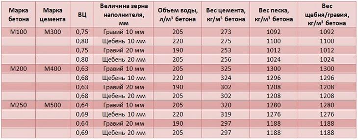 Таблица характеристик марок бетона