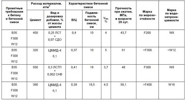 Сравнительные характеристики бетонов