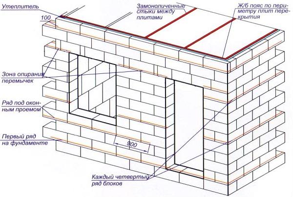 Схема кладки стен