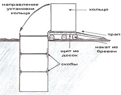 Схема установки деревянной опалубки для подачи железобетонных колец