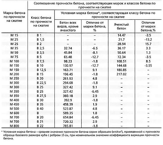 Таблица соотношения прочностных характеристик бетона при сжатии