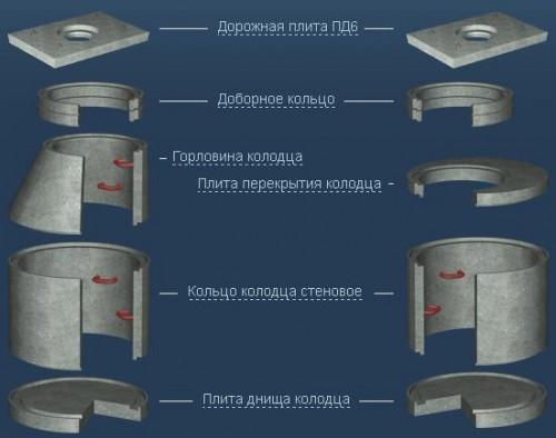 Железобетонные элементы для канализационного колодца