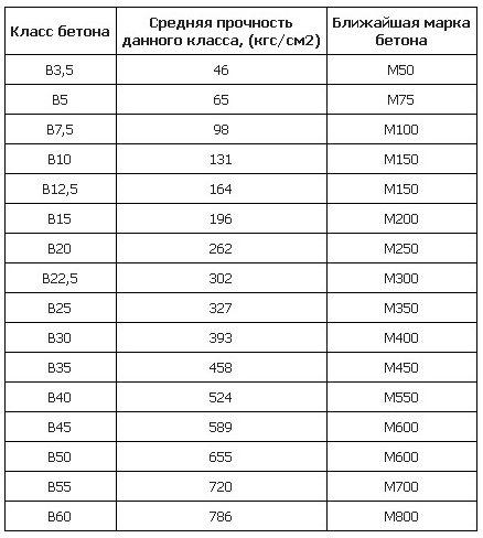 Соотношение марок цемента по ГОСТам 1985 и 2003
