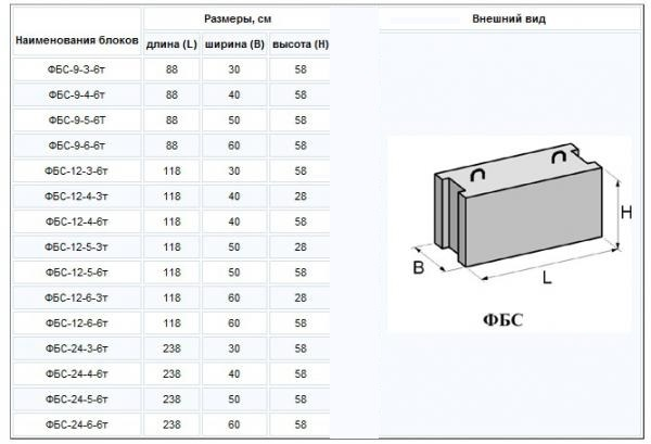 Размерные характеристики блоков ФБС