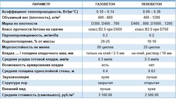 Сравнение характеристик пенобетона и газобетона